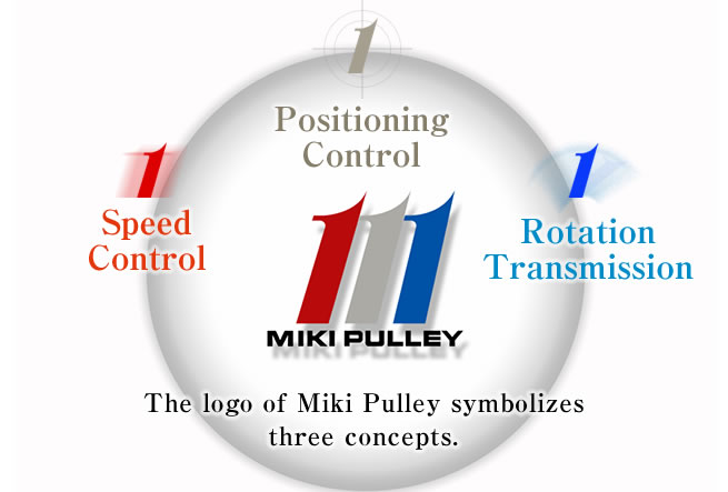 The logo of Miki Pulley symbolizes three concepts. MIKI PULLEY