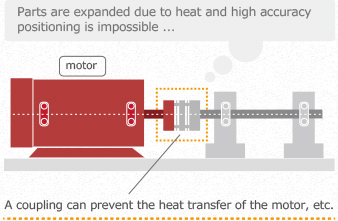 Do not transfer the heat of the motor, etc. to the driven side.