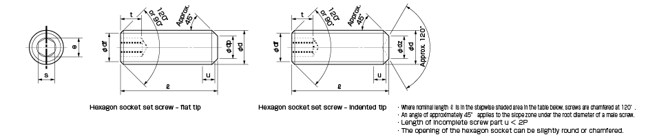 Hexagon Socket Set Screws (Excerpt from JIS B 1177 2007)