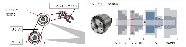 ロボットの要素